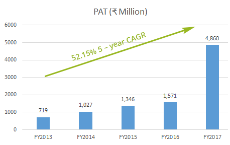 A graph to show net profit made this year